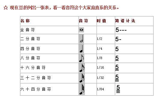 简谱里,音符的时值划分,都是一个数学的分数,倍数概念:全音符(作4拍)