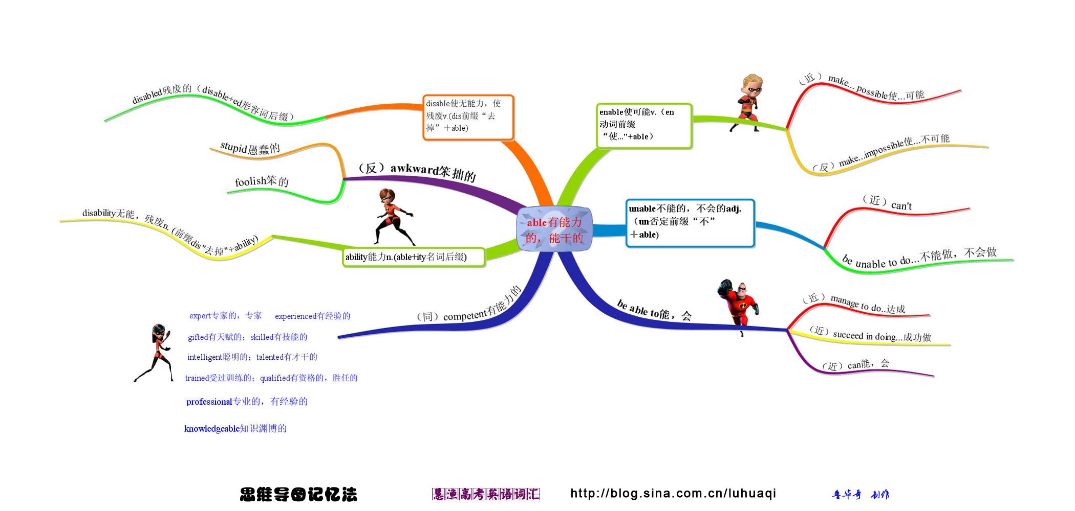 思维导图记英语词汇